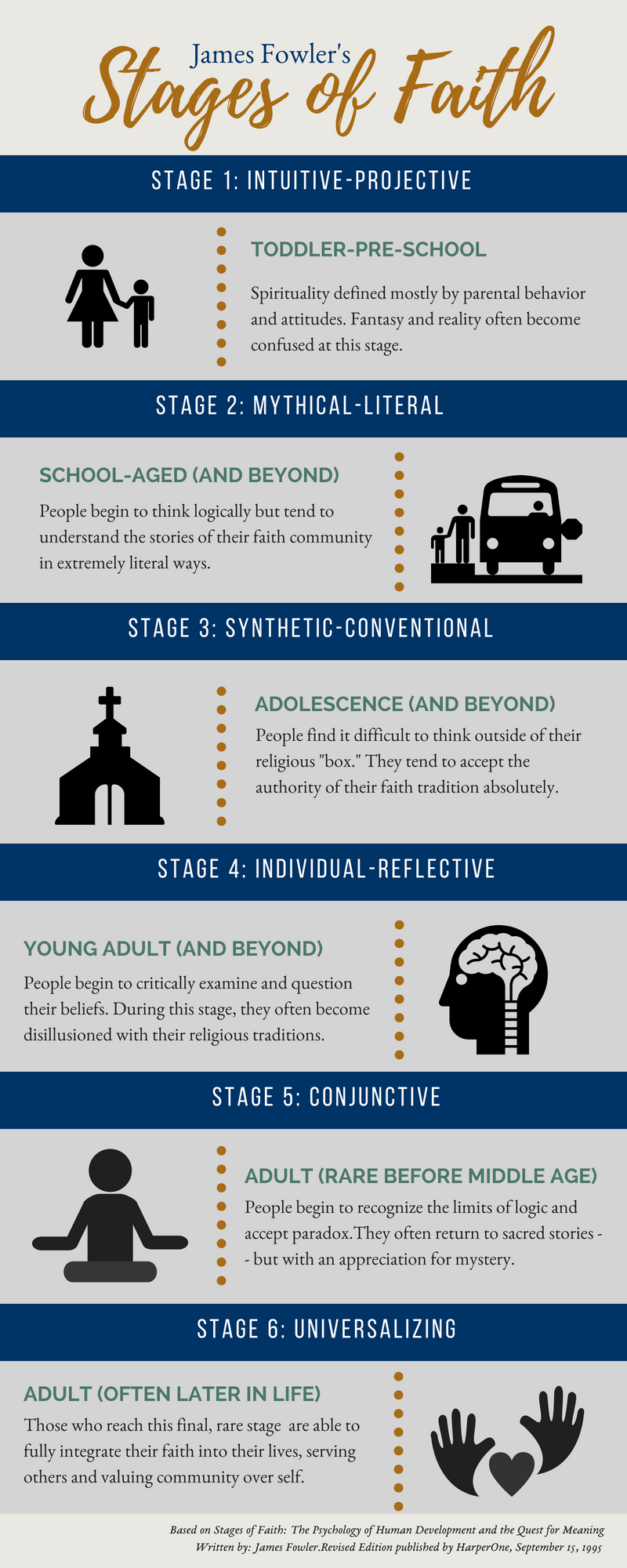 James Fowler Stages Of Faith Infographic